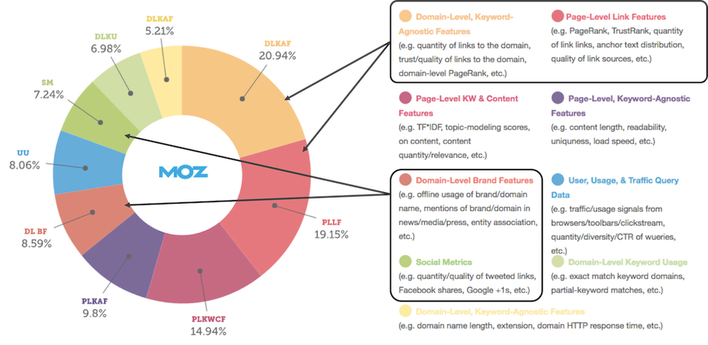 off-site seo ranking factors moz