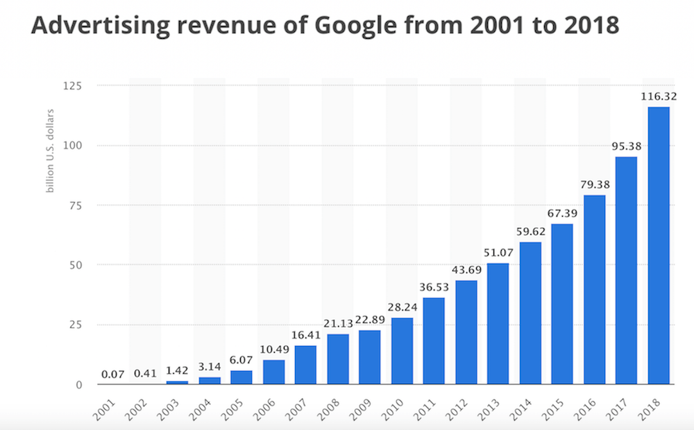 google advertising revenue from 2001 to 2018
