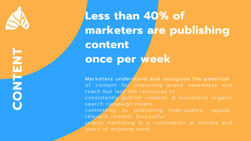 seo fact - less than 40% of marketers publish content once a week