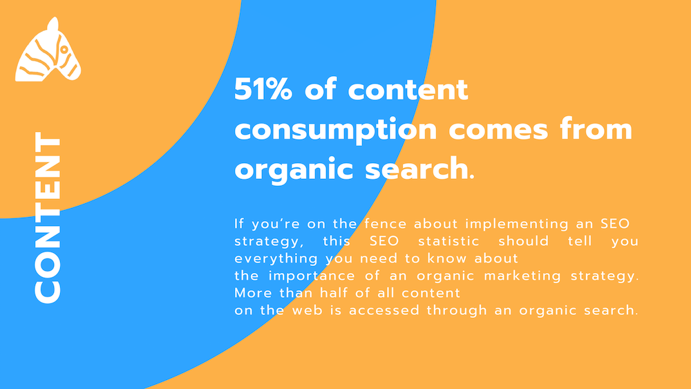 SEO fact banner - 51% of content consumption comes from organic search