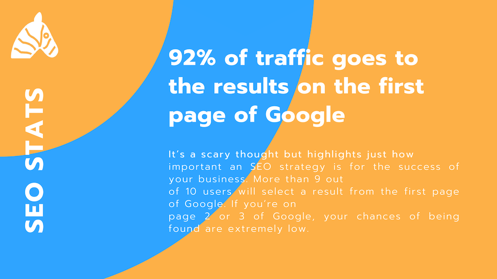SEO information 2019 - 92% of all traffic goes to page 1 of Google results