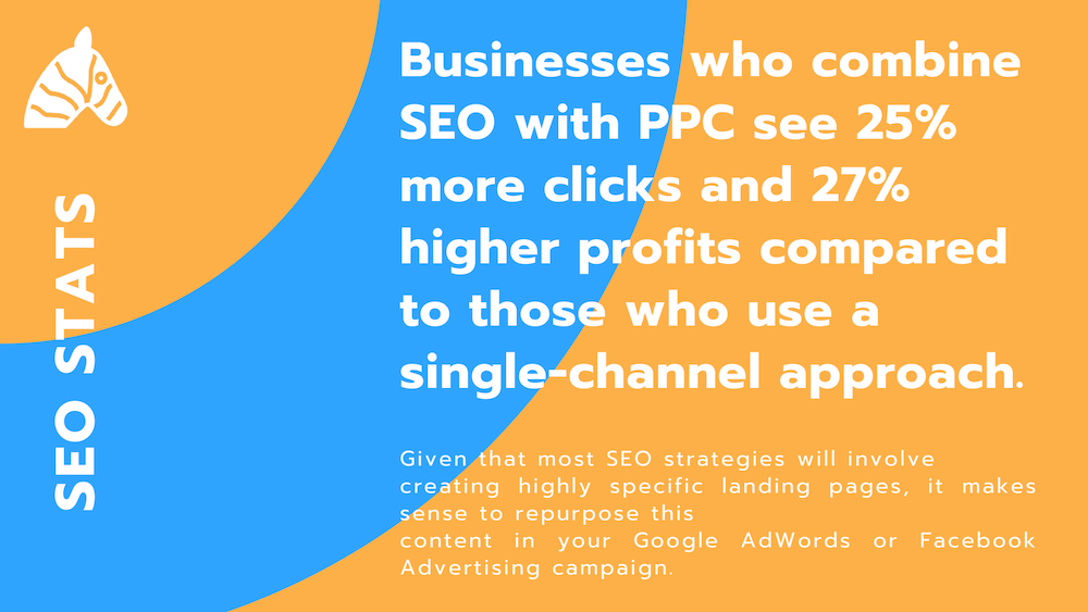 SEO stat 2019 - businesses with SEO and PPC campaigns that run side by side are more successful
