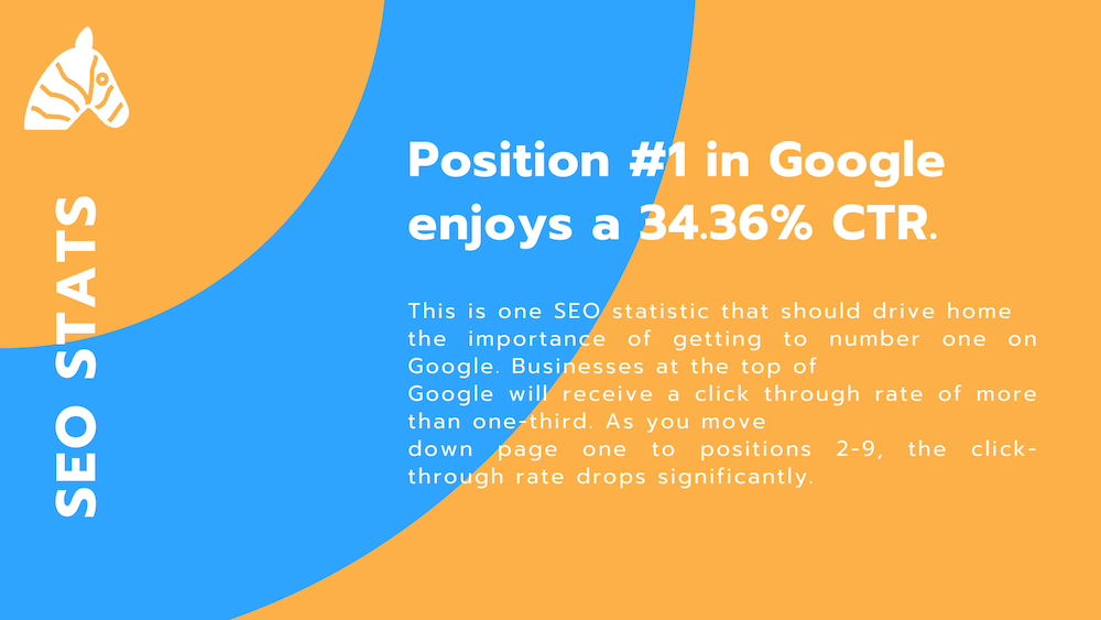 SEO facts - #1 position of Google enjoys a 34.36% CTR from the serps