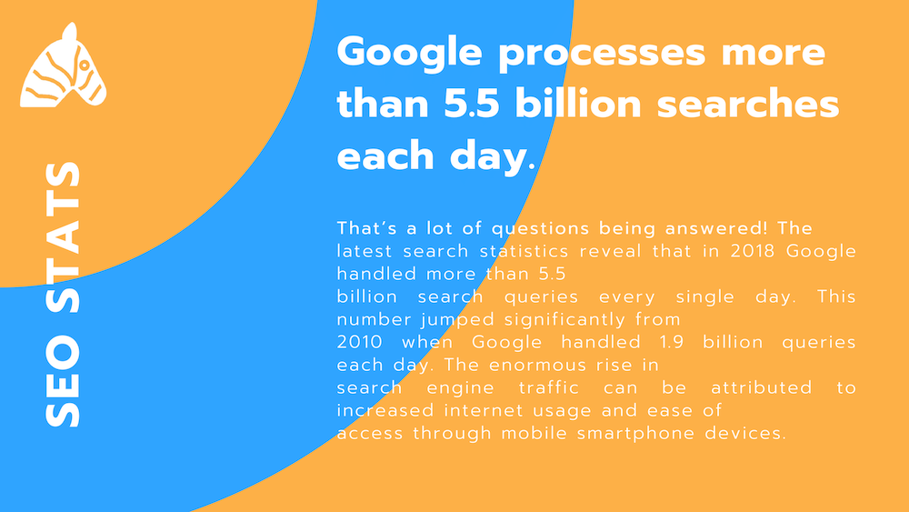 SEO fact sheet - google processes from that 5.5 billion searches each month