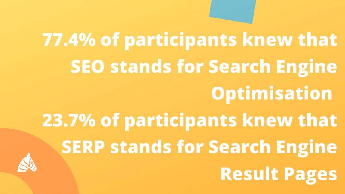 77.4% of participants do not know anything about SEO