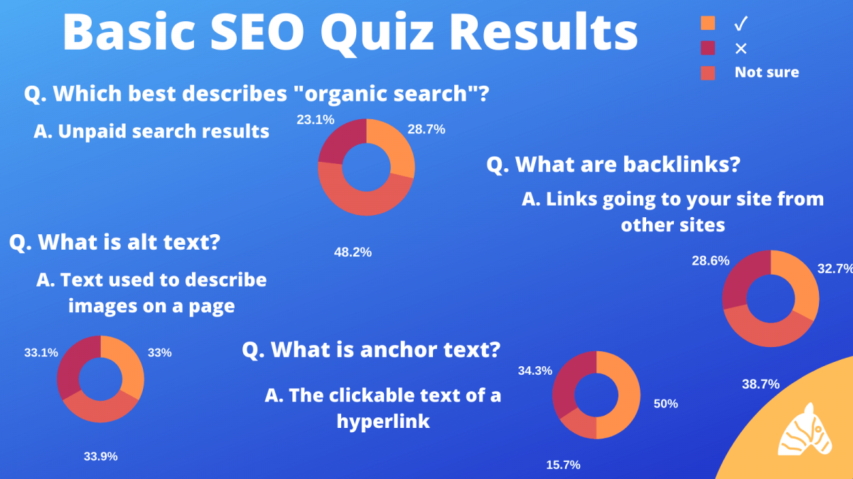 basic SEO quiz results about SEO knowledge from the general population