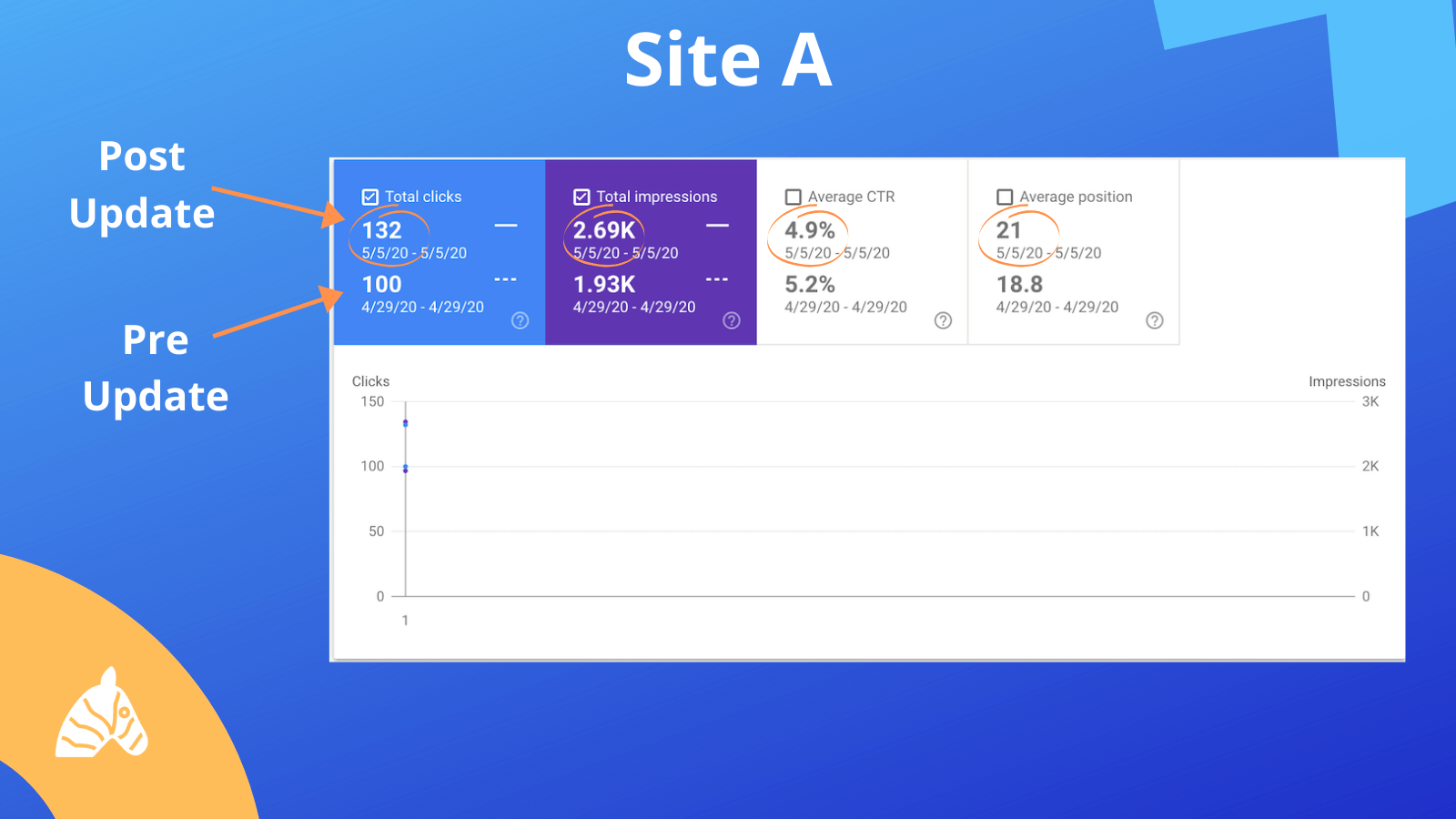 site impact from the may 2020 core update