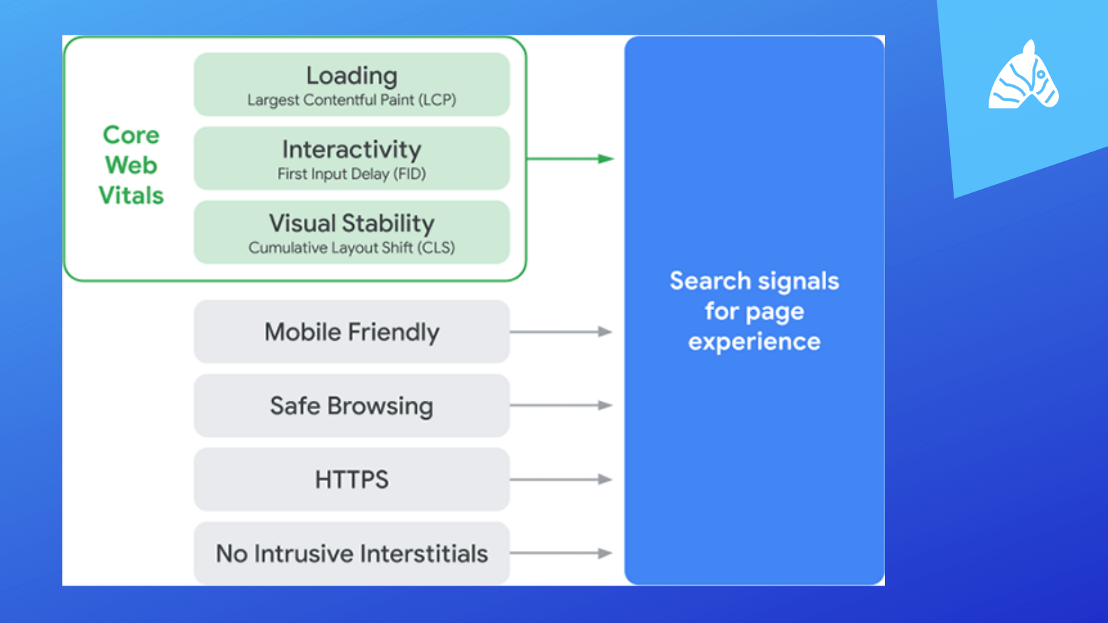 A breakdown of the Google page experience elements