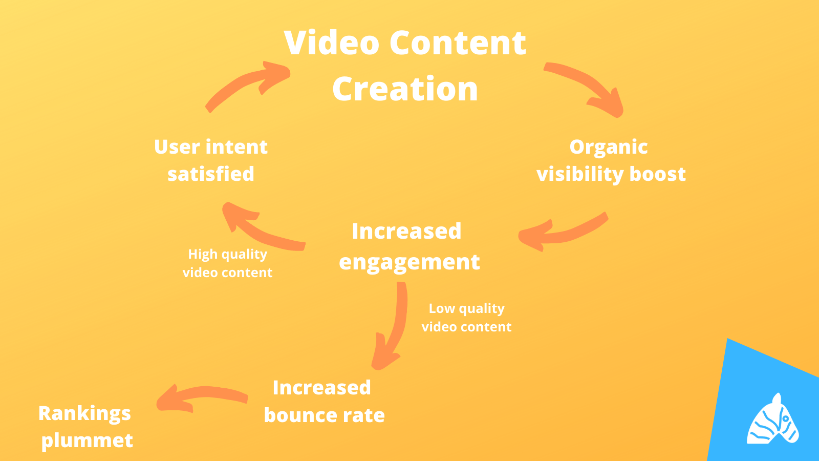 video content creation process explained