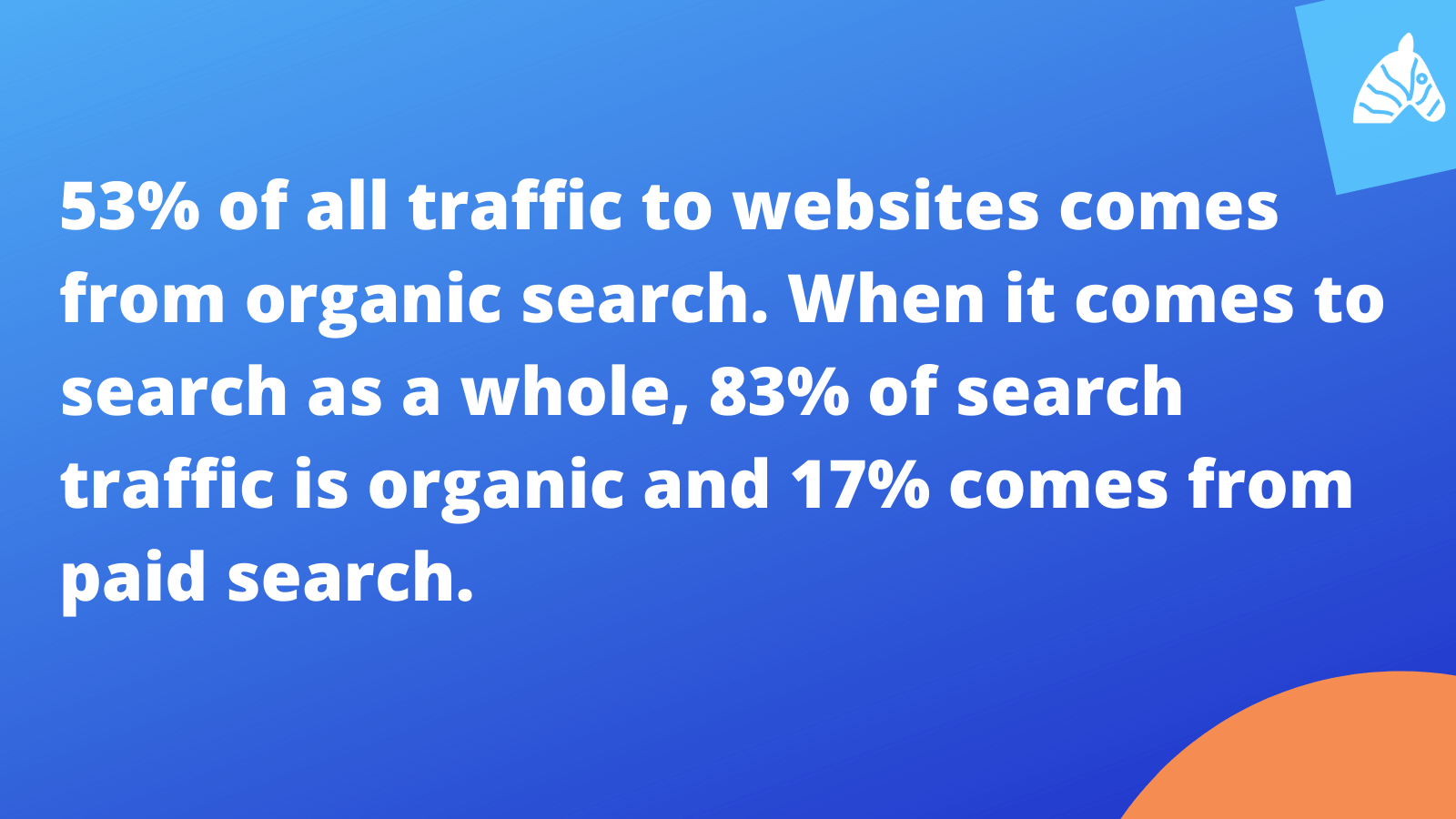53% of all website traffic comes from organic search