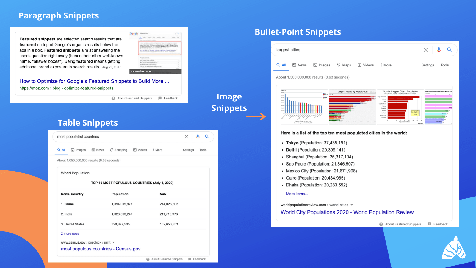 Images of the different kinds of featured snippet
