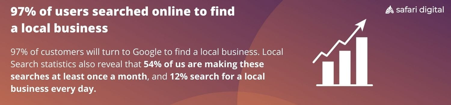 97% of users searched online to find a local business