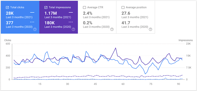Roofing SEO Client Case Study
