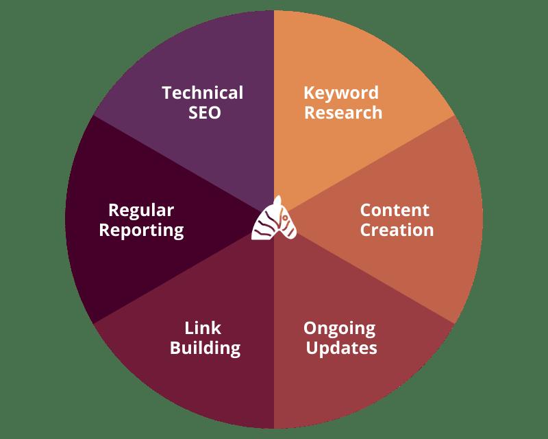 The 6 step SEO process