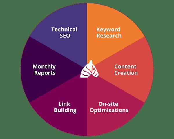 SEO Launceston Ranking Elements Infographic