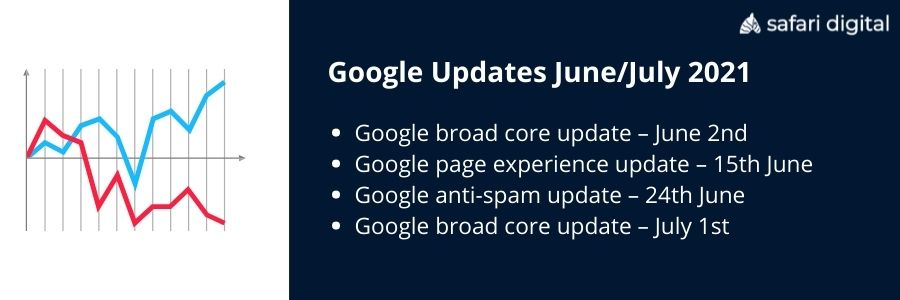 Schedule of Google updates in June and July 2021