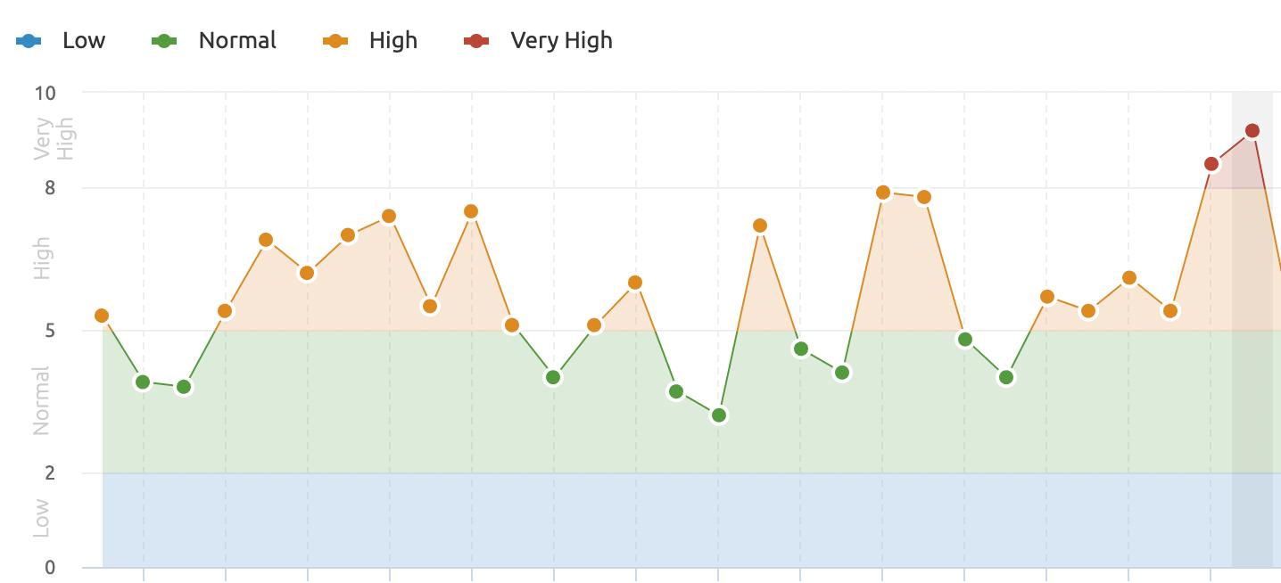 Google SERP fluctuation October 2021